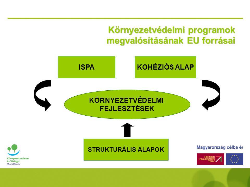 Környezetvédelmi programok megvalósításának EU forrásai KÖRNYEZETVÉDELMI FEJLESZTÉSEK KOHÉZIÓS ALAPISPA STRUKTURÁLIS ALAPOK