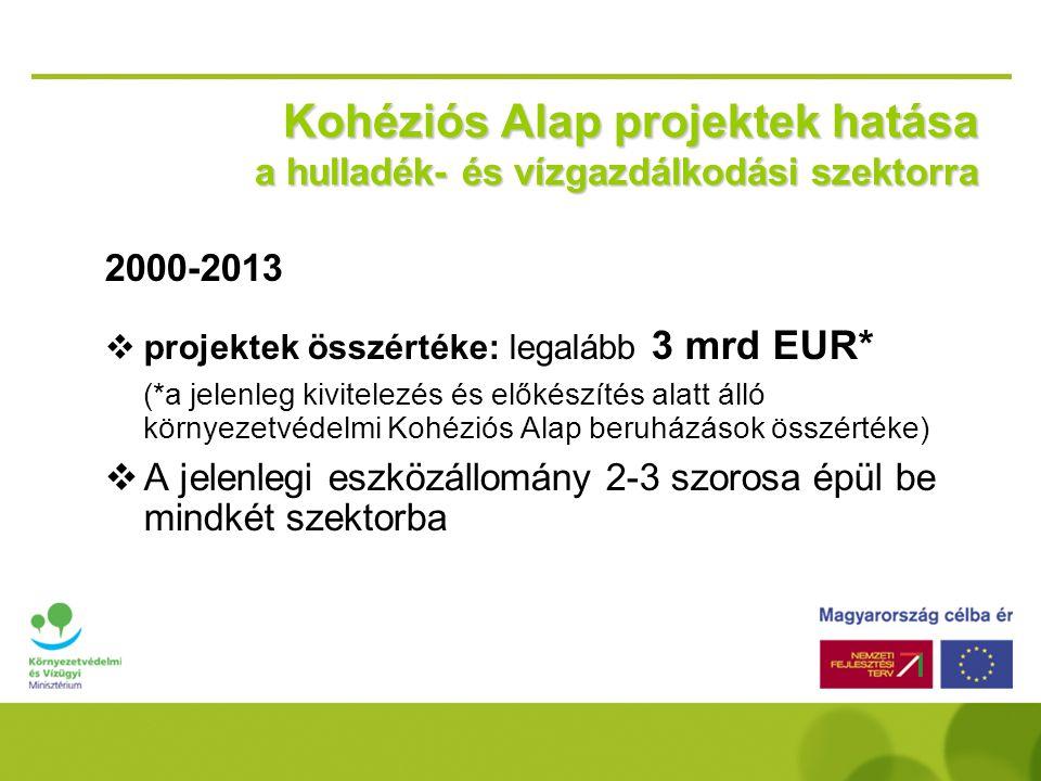 2007-es KA projektek állása  Támogatási Kérelmek véglegesítése folyamatban  Tervezési tenderek indítása magyar állami támogatással (Σ 21 projekt, ~