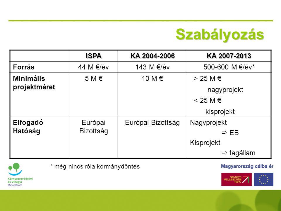 Szabályozás ISPA KA 2004-2006 KA 2007-2013 Forrás44 M €/év143 M €/év500-600 M €/év* Minimális projektméret 5 M €10 M € > 25 M € nagyprojekt < 25 M € kisprojekt Elfogadó Hatóság Európai Bizottság Nagyprojekt  EB Kisprojekt  tagállam * még nincs róla kormánydöntés