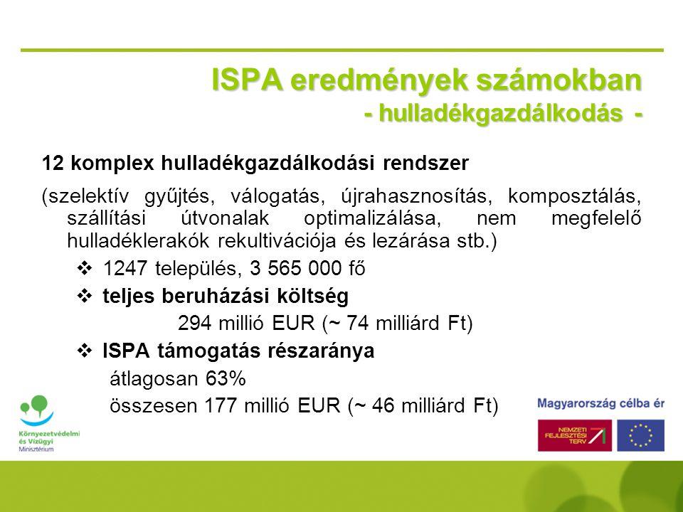 ISPA eredmények számokban - hulladékgazdálkodás - 12 komplex hulladékgazdálkodási rendszer (szelektív gyűjtés, válogatás, újrahasznosítás, komposztálás, szállítási útvonalak optimalizálása, nem megfelelő hulladéklerakók rekultivációja és lezárása stb.)  1247 település, 3 565 000 fő  teljes beruházási költség 294 millió EUR (~ 74 milliárd Ft)  ISPA támogatás részaránya átlagosan 63% összesen 177 millió EUR (~ 46 milliárd Ft)