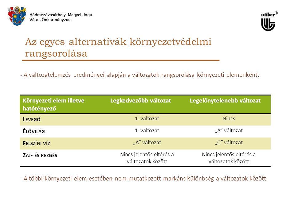 - A változatelemzés eredményei alapján a változatok rangsorolása környezeti elemenként: - A többi környezeti elem esetében nem mutatkozott markáns kül