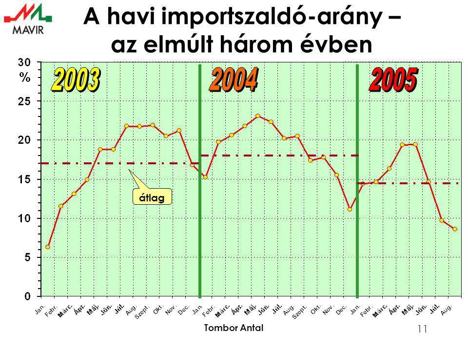 Tombor Antal 11 átlag A havi importszaldó-arány – az elmúlt három évben