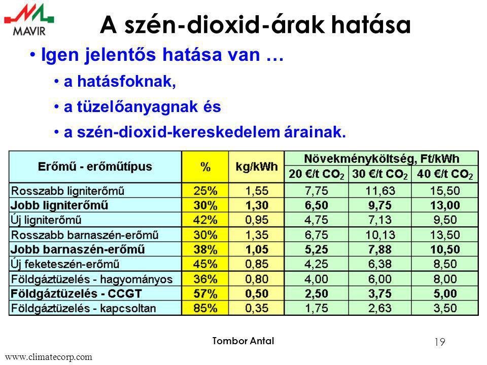 Tombor Antal 19 A szén-dioxid-árak hatása www.climatecorp.com • Igen jelentős hatása van … • a hatásfoknak, • a tüzelőanyagnak és • a szén-dioxid-kere