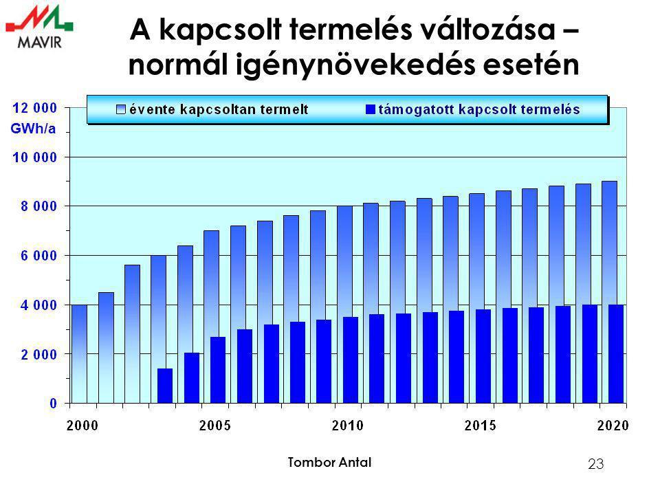 Tombor Antal 23 GWh/a A kapcsolt termelés változása – normál igénynövekedés esetén