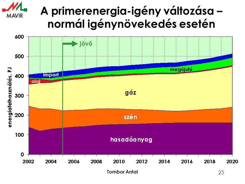 Tombor Antal 25 A primerenergia-igény változása – normál igénynövekedés esetén jövő