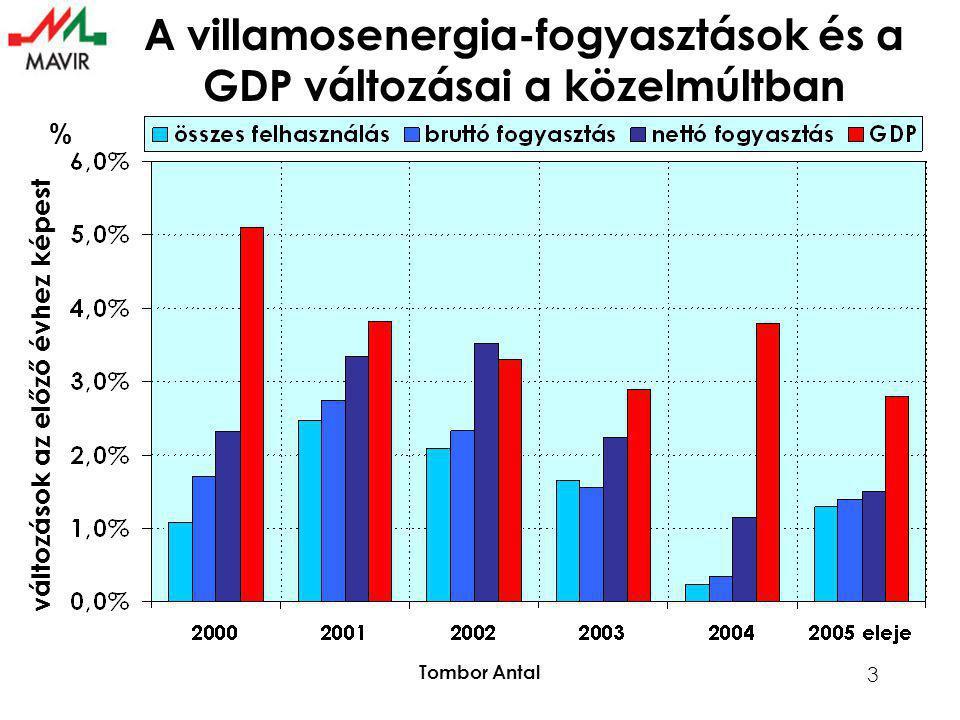 Tombor Antal 3 % változások az előző évhez képest A villamosenergia-fogyasztások és a GDP változásai a közelmúltban