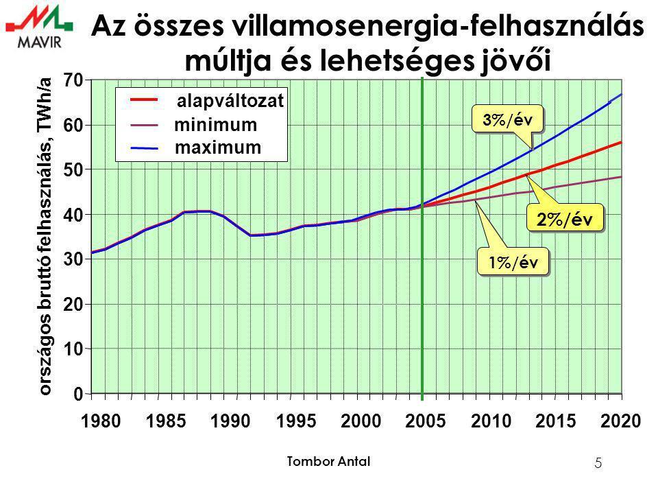 Tombor Antal 5 0 10 20 30 40 50 60 70 198019851990199520002005201020152020 országos bruttó felhasználás, TWh/a alapváltozat minimum maximum Az összes villamosenergia-felhasználás múltja és lehetséges jövői 2%/év 1%/év 3%/év