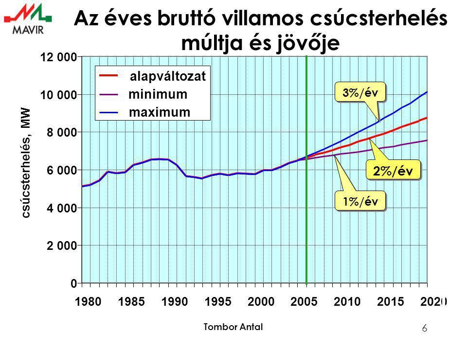 Tombor Antal 6 0 2 000 4 000 6 000 8 000 10 000 12 000 198019851990199520002005201020152020 csúcsterhelés, MW alapváltozat minimum maximum 2%/év 1%/év 3%/év Az éves bruttó villamos csúcsterhelés múltja és jövője
