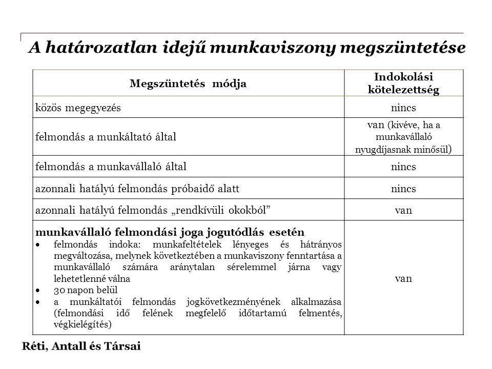 A határozatlan idejű munkaviszony megszüntetése Megszüntetés módja Indokolási kötelezettség közös megegyezésnincs felmondás a munkáltató által van (ki