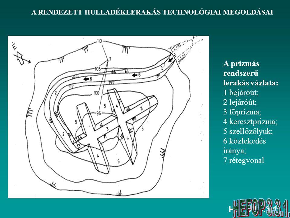 HEFOP 3.3.1. A RENDEZETT HULLADÉKLERAKÁS TECHNOLÓGIAI MEGOLDÁSAI A prizmás rendszerű lerakás vázlata: 1 bejáróút; 2 lejáróút; 3 főprizma; 4 keresztpri