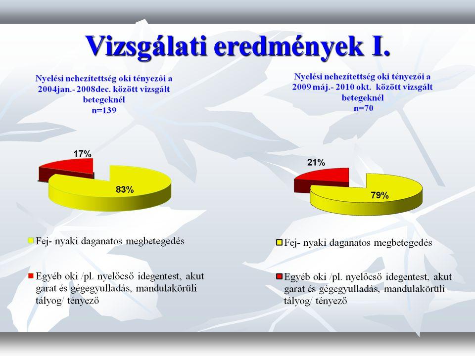 Vizsgálati eredmények I.