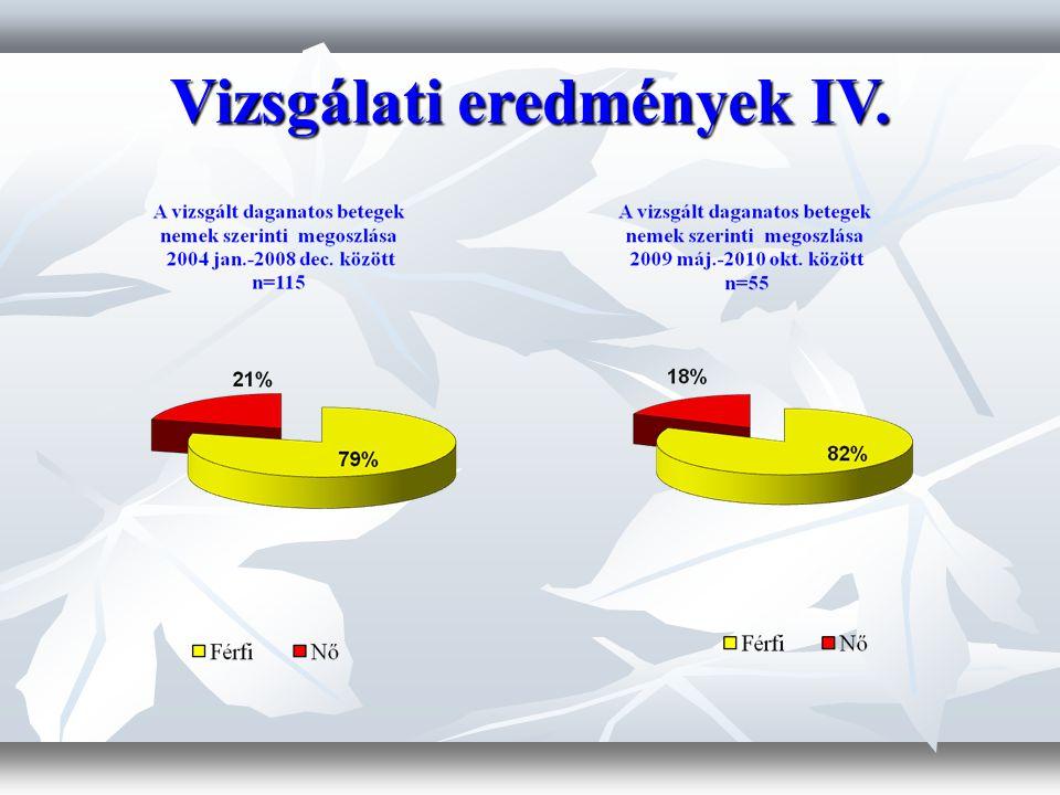 Vizsgálati eredmények IV.
