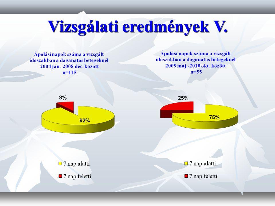 Vizsgálati eredmények V.