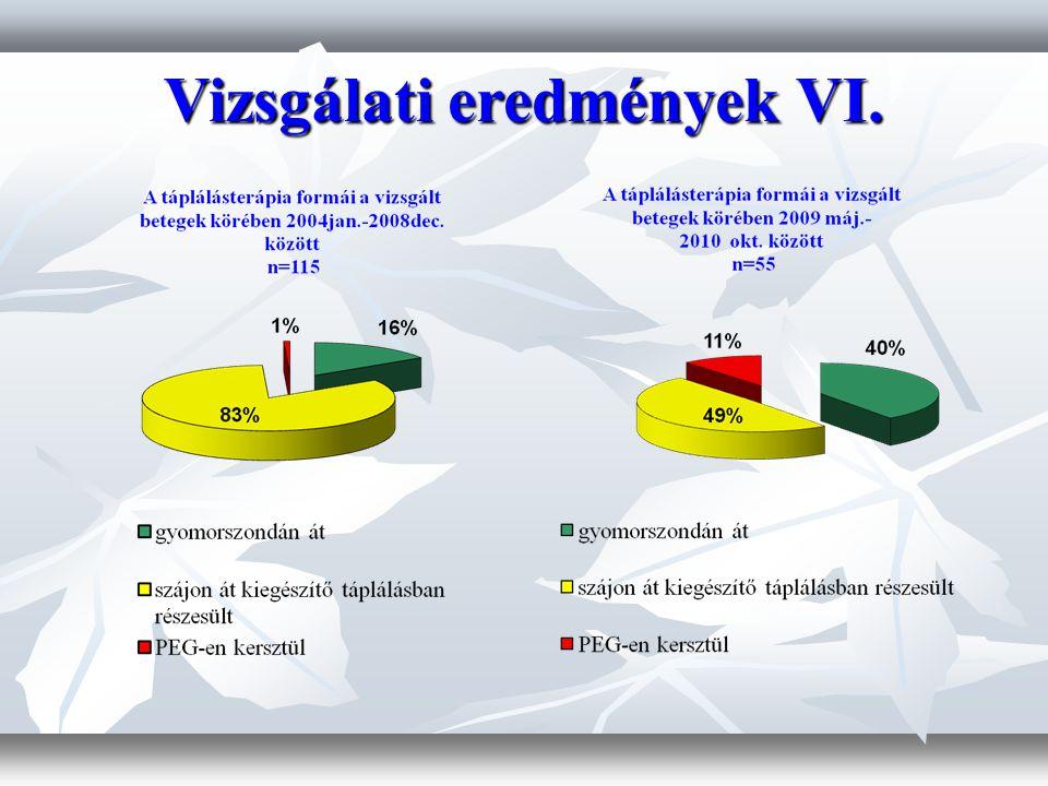 Vizsgálati eredmények VI.