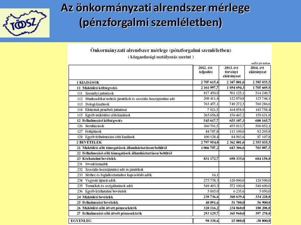 Az önkormányzati alrendszer mérlege (pénzforgalmi szemléletben) Az önkormányzati alrendszer mérlege (pénzforgalmi szemléletben)