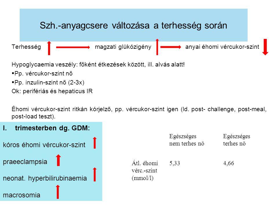 Szh.-anyagcsere változása a terhesség során Terhesség magzati glükózigény anyai éhomi vércukor-szint Hypoglycaemia veszély: főként étkezések között, i