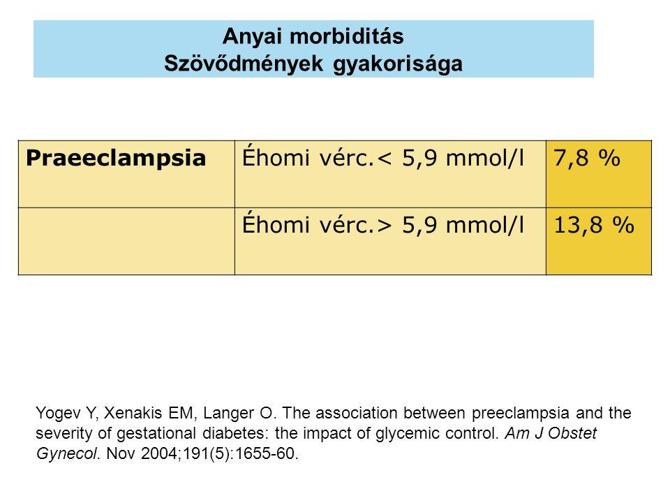 Anyai morbiditás Szövődmények gyakorisága PraeeclampsiaÉhomi vérc.< 5,9 mmol/l7,8 % Éhomi vérc.> 5,9 mmol/l13,8 % Yogev Y, Xenakis EM, Langer O. The a