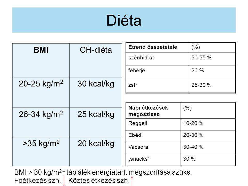 """Diéta BMICH-diéta 20-25 kg/m 2 30 kcal/kg 26-34 kg/m 2 25 kcal/kg >35 kg/m 2 20 kcal/kg Étrend összetétele(%) szénhidrát50-55 % fehérje20 % zsír25-30 % Napi étkezések megoszlása (%) Reggeli10-20 % Ebéd20-30 % Vacsora30-40 % """"snacks 30 % BMI > 30 kg/m 2 – táplálék energiatart."""