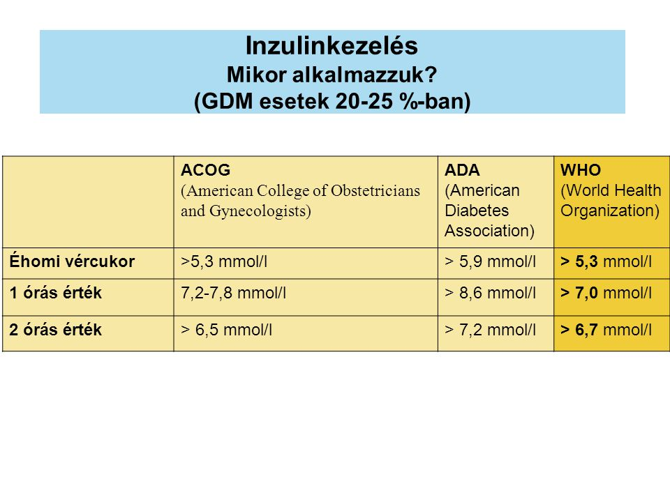 Inzulinkezelés Mikor alkalmazzuk? (GDM esetek 20-25 %-ban) ACOG (American College of Obstetricians and Gynecologists) ADA (American Diabetes Associati