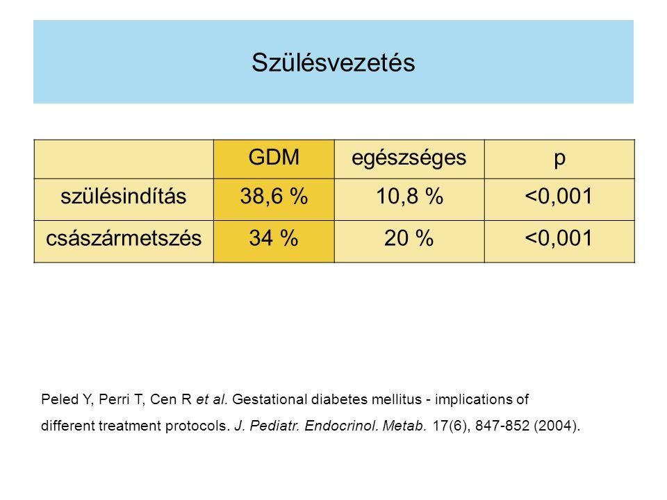 Szülésvezetés GDMegészségesp szülésindítás38,6 %10,8 %<0,001 császármetszés34 %20 %<0,001 Peled Y, Perri T, Cen R et al. Gestational diabetes mellitus