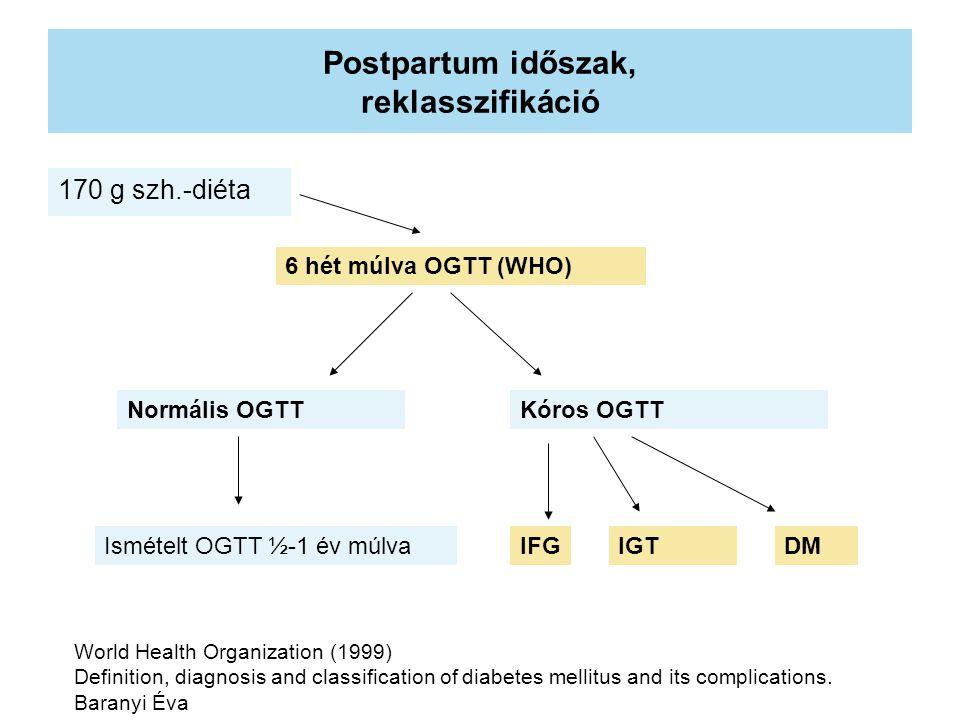 Postpartum időszak, reklasszifikáció 170 g szh.-diéta 6 hét múlva OGTT (WHO) Normális OGTTKóros OGTT Ismételt OGTT ½-1 év múlvaIFGIGTDM World Health Organization (1999) Definition, diagnosis and classification of diabetes mellitus and its complications.