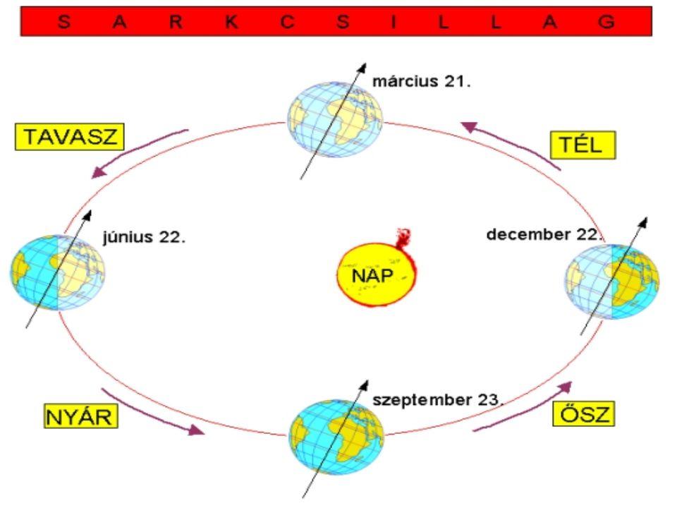 A Gergely-féle naptár • Az év hossza pontosan = 365 nap, 5 ó., 48 p., 46 mp.