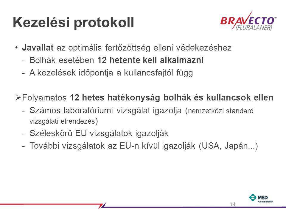 Kezelési protokoll •Javallat az optimális fertőzöttség elleni védekezéshez -Bolhák esetében 12 hetente kell alkalmazni -A kezelések időpontja a kullancsfajtól függ  Folyamatos 12 hetes hatékonyság bolhák és kullancsok ellen -Számos laboratóriumi vizsgálat igazolja ( nemzetközi standard vizsgálati elrendezés ) -Széleskörű EU vizsgálatok igazolják -További vizsgálatok az EU-n kívül igazolják (USA, Japán...) 14
