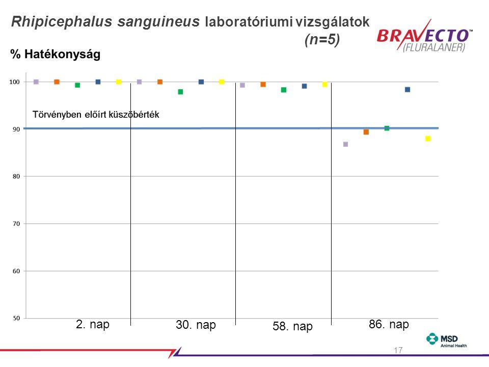 17 2. nap 30. nap 58. nap 86. nap Rhipicephalus sanguineus laboratóriumi vizsgálatok (n=5)