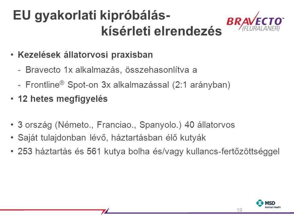 EU gyakorlati kipróbálás- kísérleti elrendezés •Kezelések állatorvosi praxisban -Bravecto 1x alkalmazás, összehasonlítva a -Frontline ® Spot-on 3x alkalmazással (2:1 arányban) •12 hetes megfigyelés •3 ország (Németo., Franciao., Spanyolo.) 40 állatorvos •Saját tulajdonban lévő, háztartásban élő kutyák •253 háztartás és 561 kutya bolha és/vagy kullancs-fertőzöttséggel 19