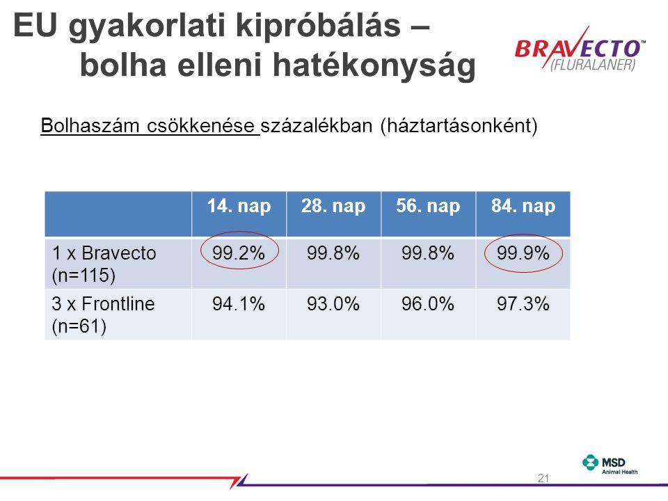 EU gyakorlati kipróbálás – bolha elleni hatékonyság Bolhaszám csökkenése százalékban (háztartásonként) 14.