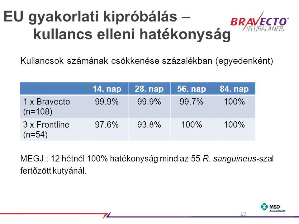 EU gyakorlati kipróbálás – kullancs elleni hatékonyság Kullancsok számának csökkenése százalékban (egyedenként) MEGJ.: 12 hétnél 100% hatékonyság mind az 55 R.