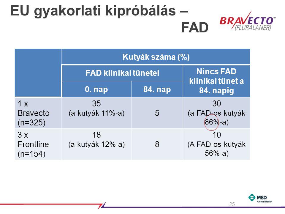 EU gyakorlati kipróbálás – FAD Kutyák száma (%) FAD klinikai tünetei Nincs FAD klinikai tünet a 84.