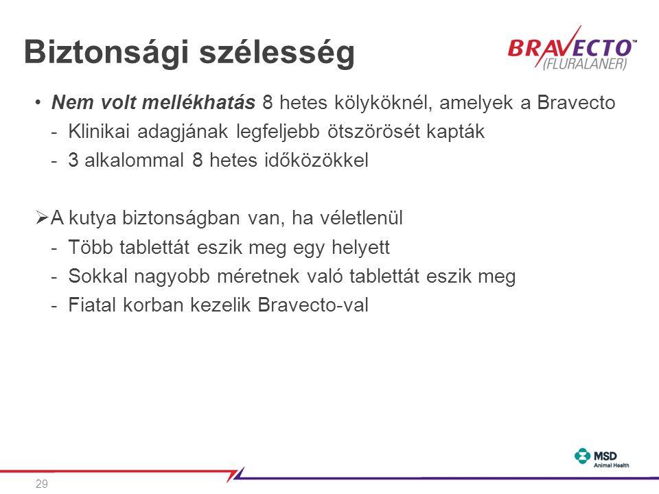 Biztonsági szélesség •Nem volt mellékhatás 8 hetes kölyköknél, amelyek a Bravecto -Klinikai adagjának legfeljebb ötszörösét kapták -3 alkalommal 8 hetes időközökkel  A kutya biztonságban van, ha véletlenül -Több tablettát eszik meg egy helyett -Sokkal nagyobb méretnek való tablettát eszik meg -Fiatal korban kezelik Bravecto-val 29
