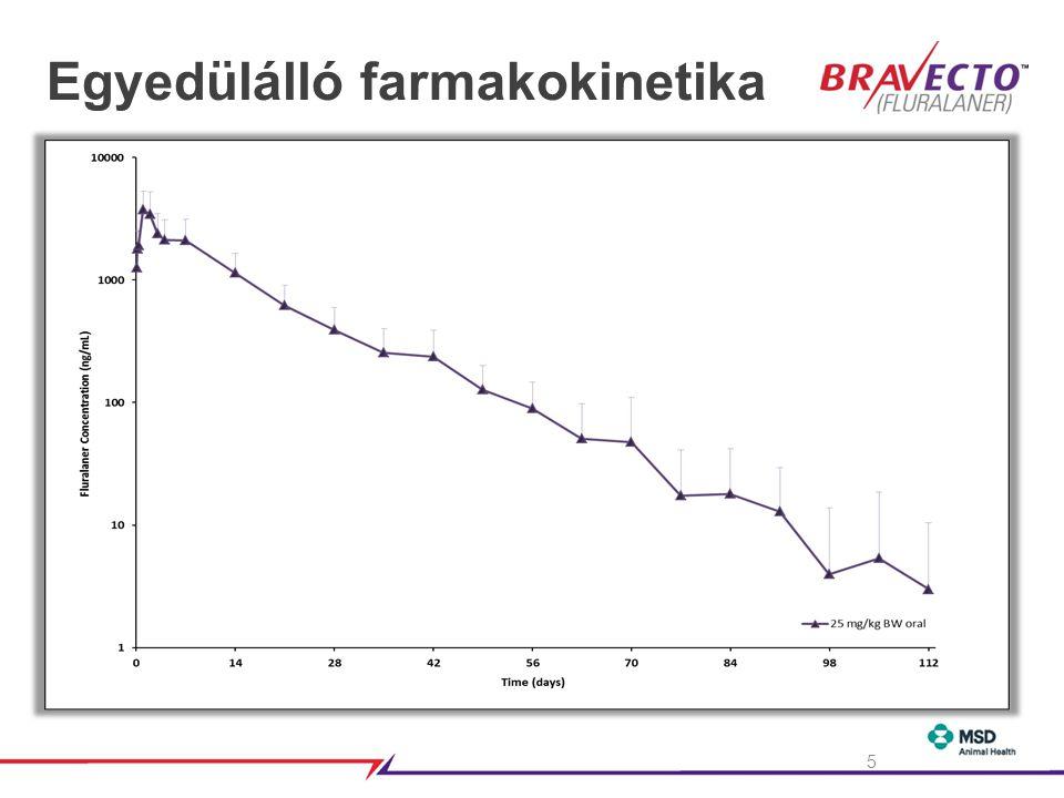 3. KÉRDÉS Hogyan képes a Bravecto hatékonyan hatni a környezetben található bolhapopulációra? 26