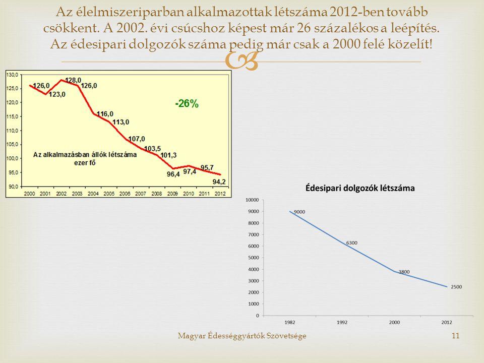  Magyar Édességgyártók Szövetsége11 Az élelmiszeriparban alkalmazottak létszáma 2012-ben tovább csökkent. A 2002. évi csúcshoz képest már 26 százalék