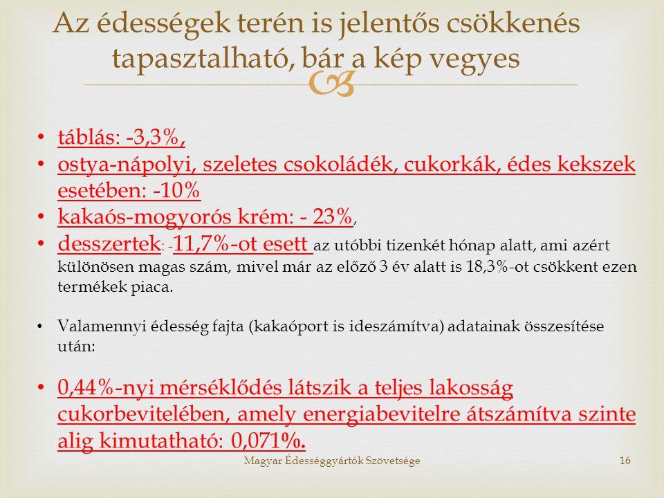  Magyar Édességgyártók Szövetsége16 • táblás: -3,3%, • ostya-nápolyi, szeletes csokoládék, cukorkák, édes kekszek esetében: -10% • kakaós-mogyorós kr