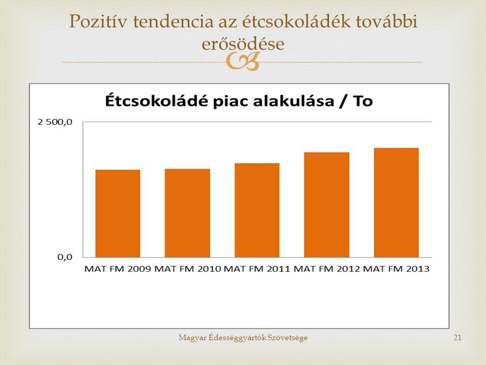  Magyar Édességgyártók Szövetsége21 Pozitív tendencia az étcsokoládék további erősödése