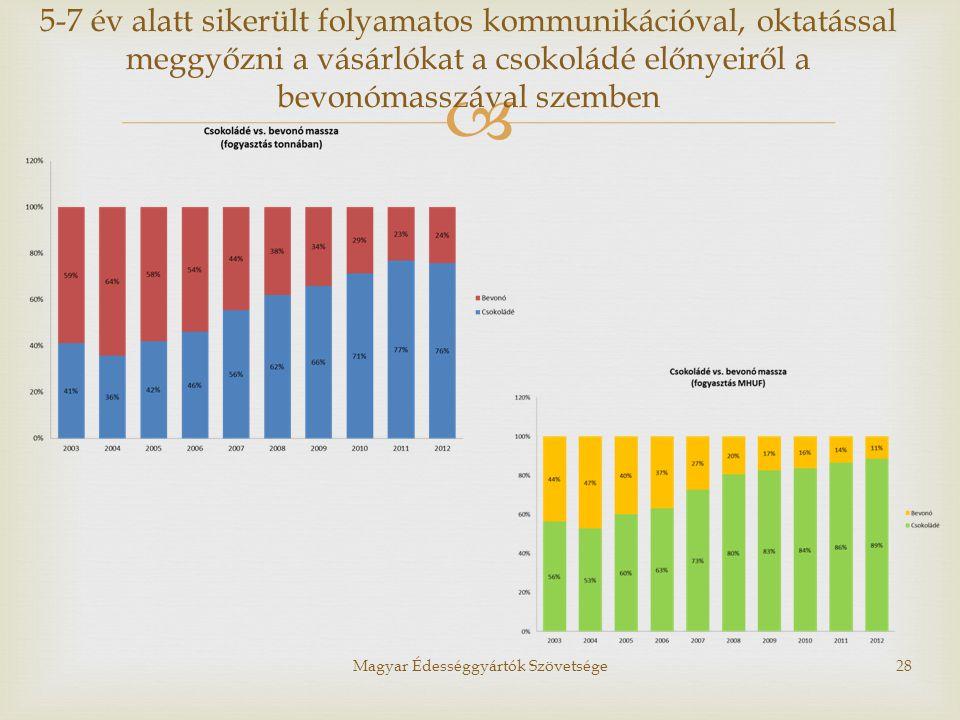  Magyar Édességgyártók Szövetsége28 5-7 év alatt sikerült folyamatos kommunikációval, oktatással meggyőzni a vásárlókat a csokoládé előnyeiről a bevo