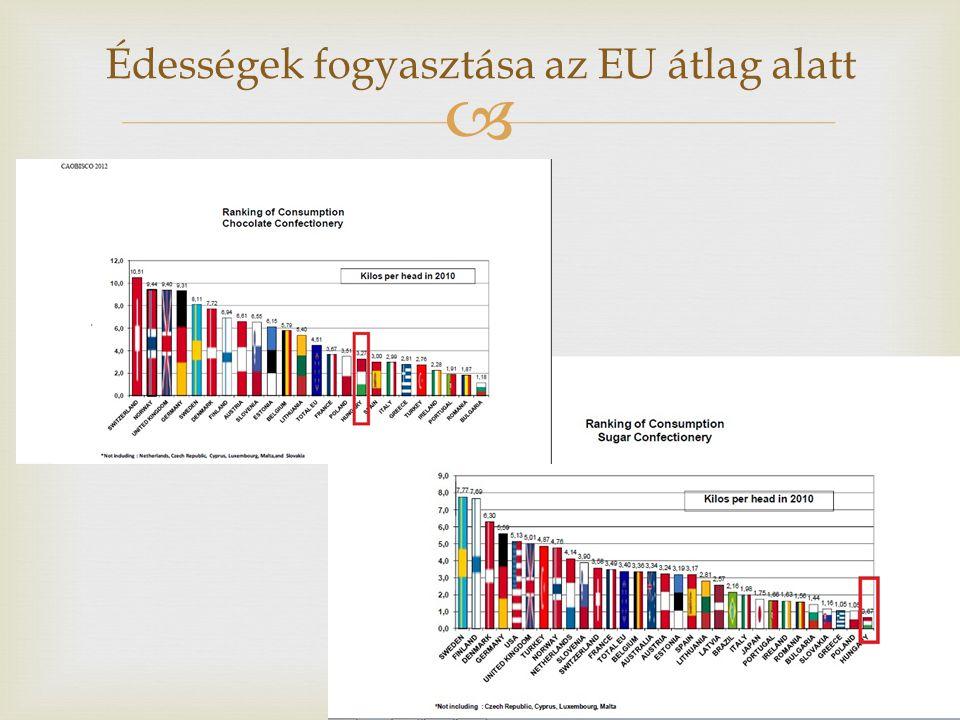 Összefoglaló ábra a piac csökkenéséről