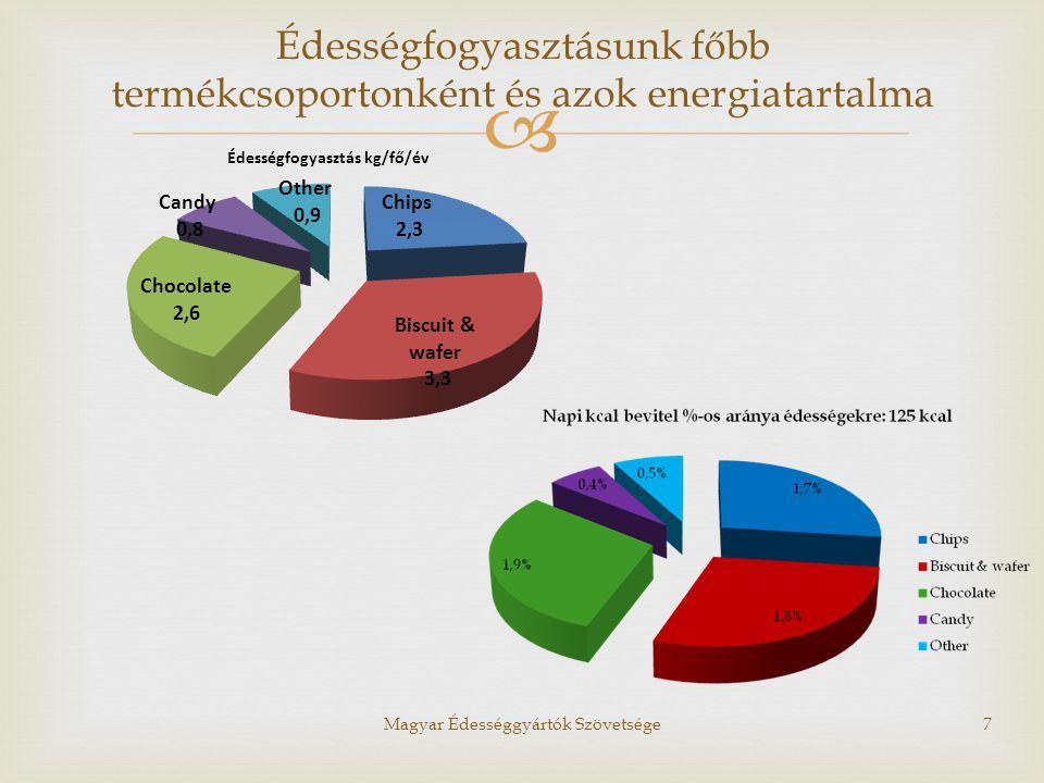 Magyar Édességgyártók Szövetsége7 Édességfogyasztásunk főbb termékcsoportonként és azok energiatartalma