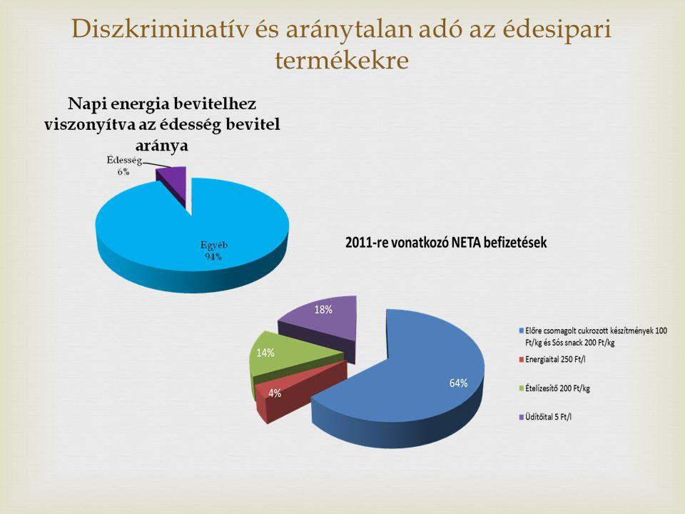  Magyar Édességgyártók Szövetsége19 • Összességében a sóbevitelben 0,8% körüli, a cukorbevitelben pedig ennél alacsonyabb 0,45%-os visszaesést okozott a népegészségügyi termékadó kivetése.