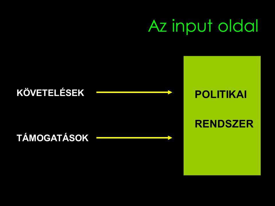 Az input oldal KÖVETELÉSEK POLITIKAI TÁMOGATÁSOK RENDSZER