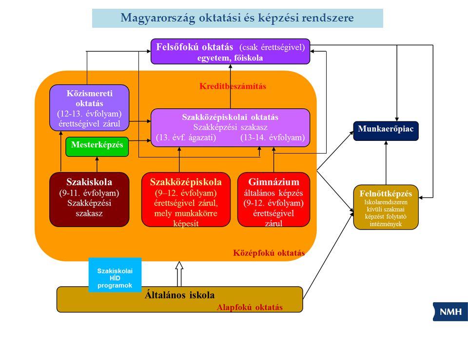 Magyarország oktatási és képzési rendszere