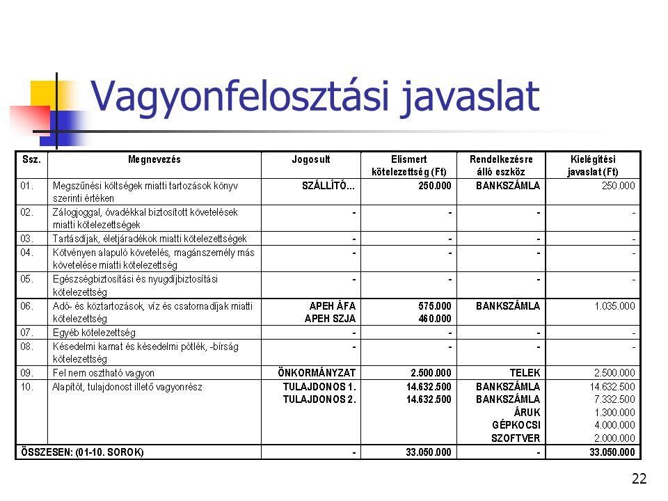 21 Záró adóelszámolások  A jegyzett tőkén felül a tulajdonosok részére felosztásra kerülő vagyon SZJA (68.§ (1)): 2.300 * 0,2 = 460 E Ft  T4. Tulajd