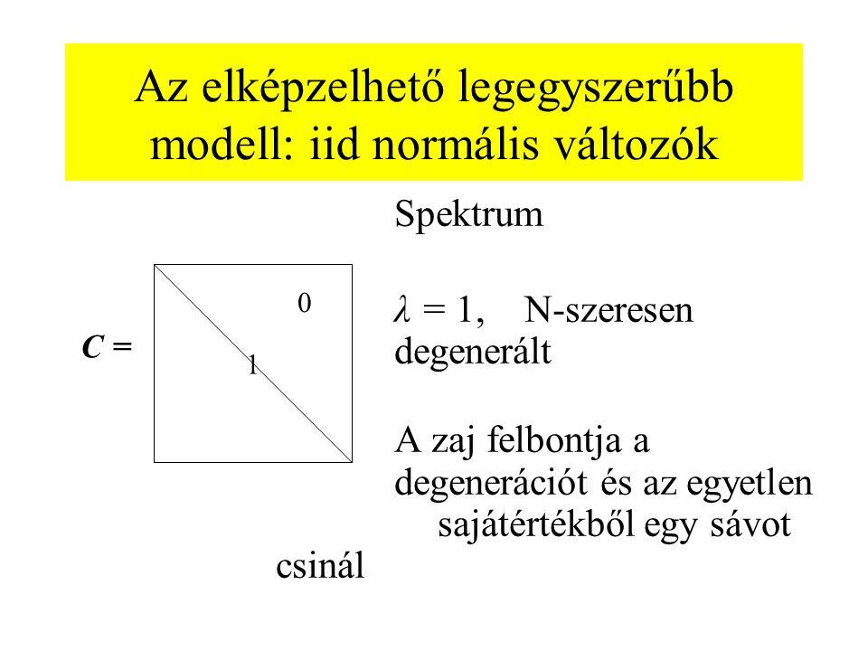 Az elképzelhető legegyszerűbb modell: iid normális változók Spektrum λ = 1, N-szeresen degenerált A zaj felbontja a degenerációt és az egyetlen sajáté