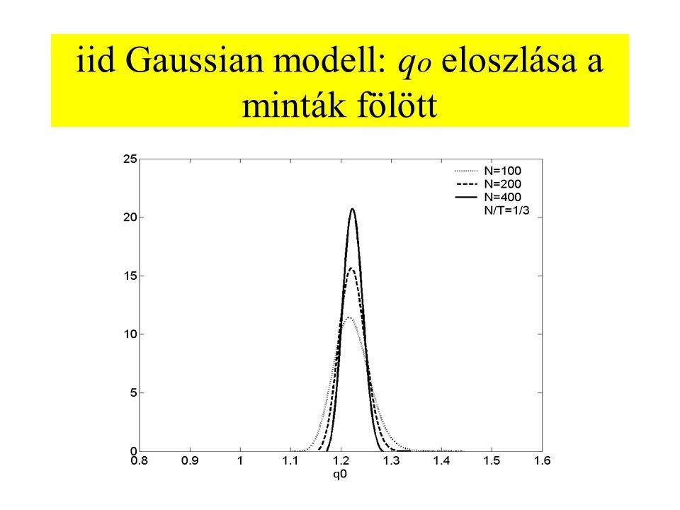 iid Gaussian modell: q o eloszlása a minták fölött
