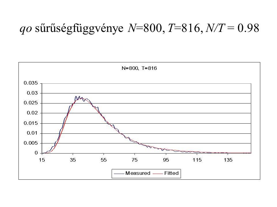 qo sűrűségfüggvénye N=800, T=816, N/T = 0.98