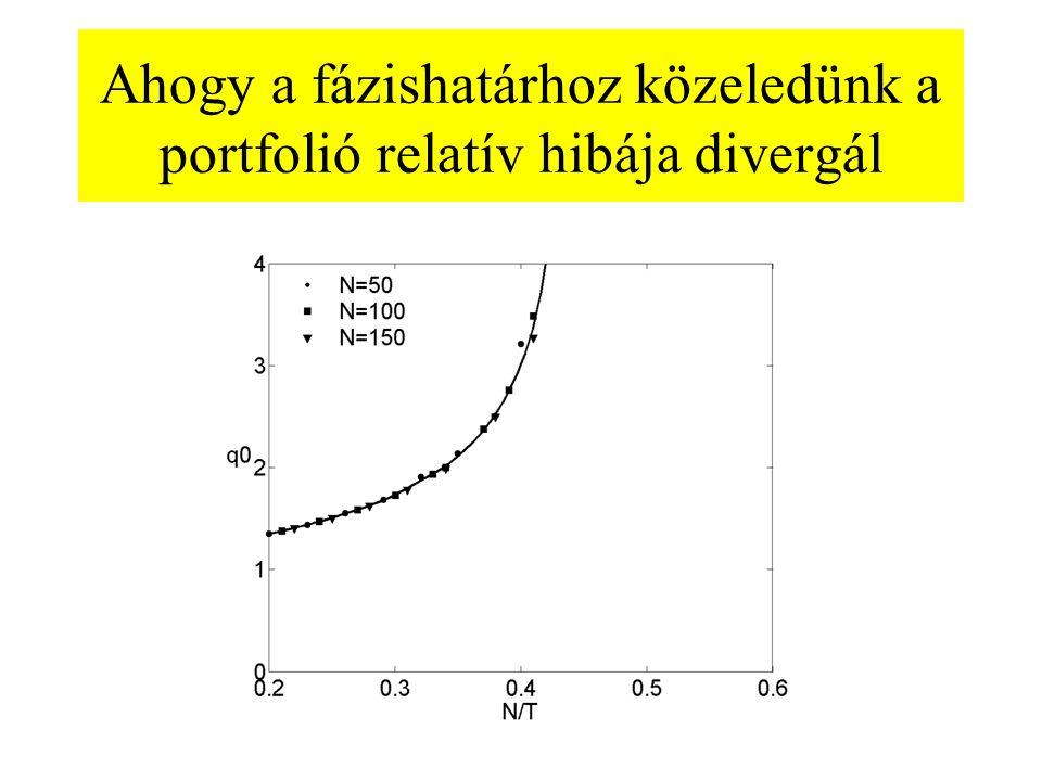 Ahogy a fázishatárhoz közeledünk a portfolió relatív hibája divergál