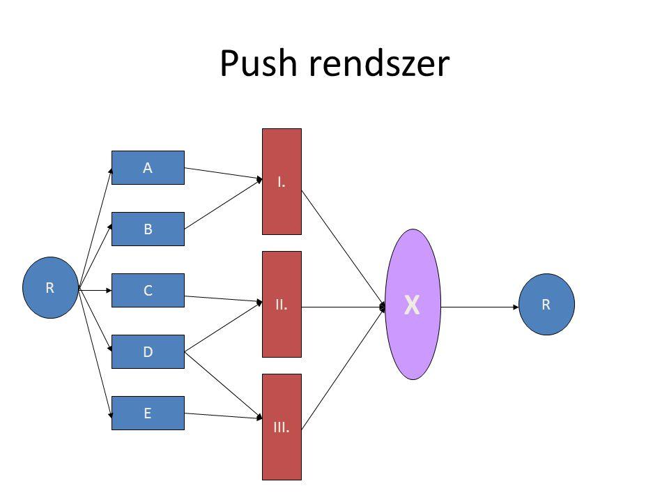 Push rendszer R A B C D E I. II. III. X R