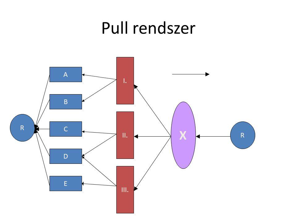 Pull rendszer R A B C D E I. II. III. X R